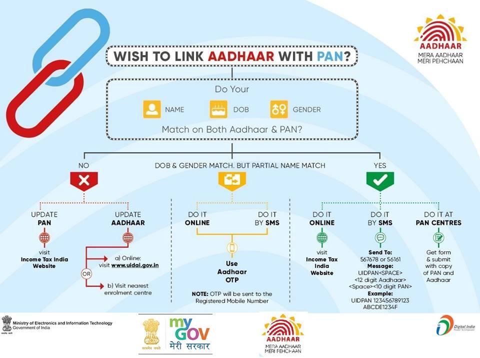 Aadhaar PAN Linking